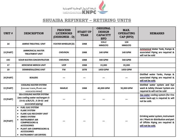Kuwait National Petroleum Company - Sale of Assets